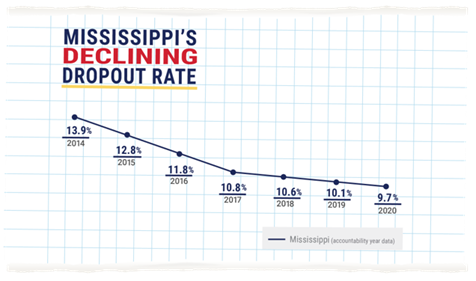 Chart-showing-dropout-rate